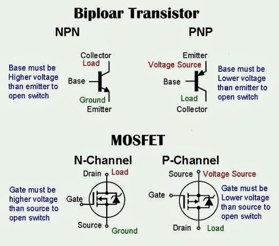 Bipolar Transistor and Mosfet | Electronics | Electrical engineering