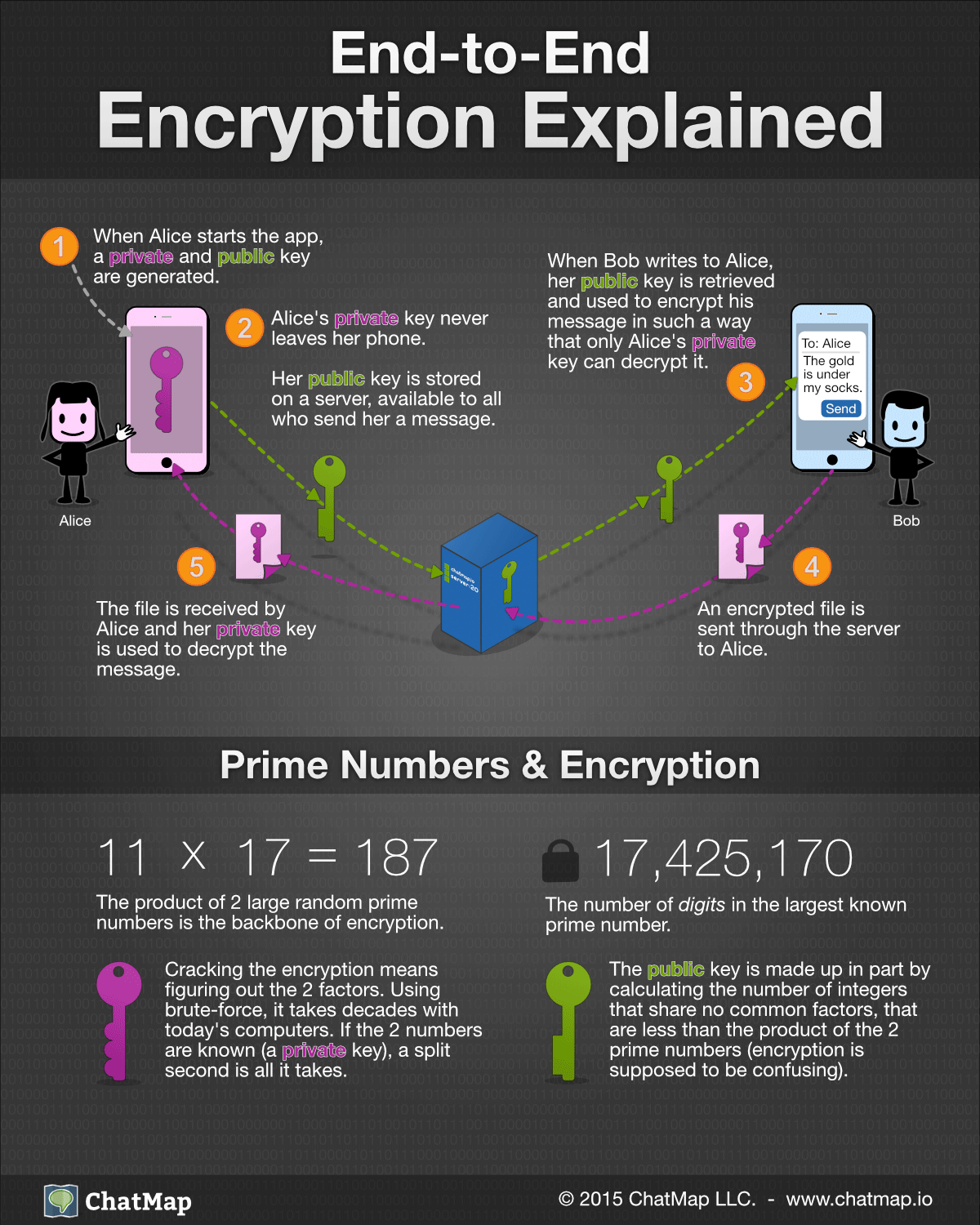 End To End Encryption Explained Infographic Programming