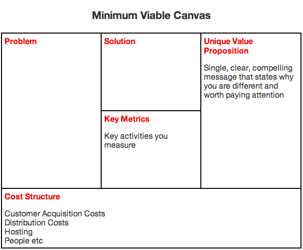 Using The Minimum Viable Canvas  Canvases Business And Template