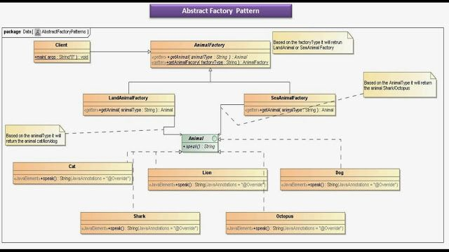 Java Ee Abstract Factory Design Pattern Implementation