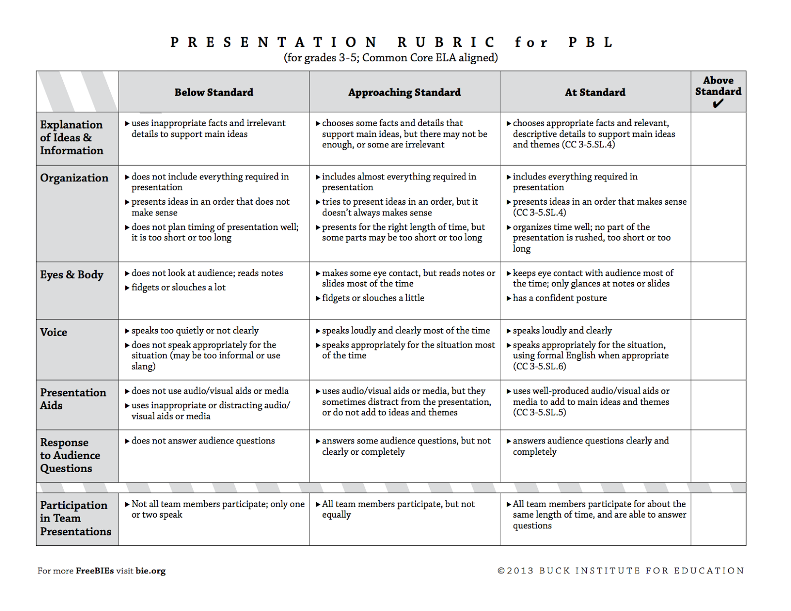 presentation rubric for pbl