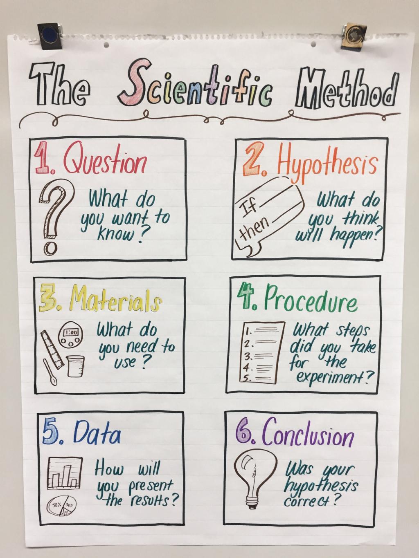 Language Arts Scientific Method Experiments Scientific Method E Scientific Method Middle School Scientific Method Anchor Chart Teaching Scientific Method [ 1365 x 1024 Pixel ]