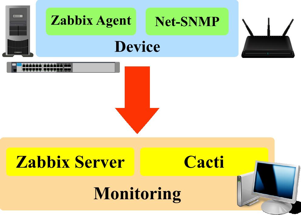 Agar Cacti mampu menampilkan informasi SNMP dari mikrotik harus kita ...