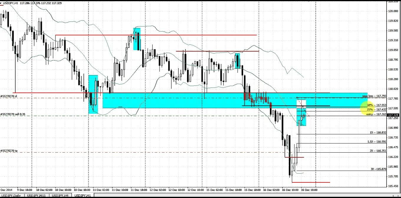 Forex Price Action Trading Keep It Simple Live Forex Trade Dec