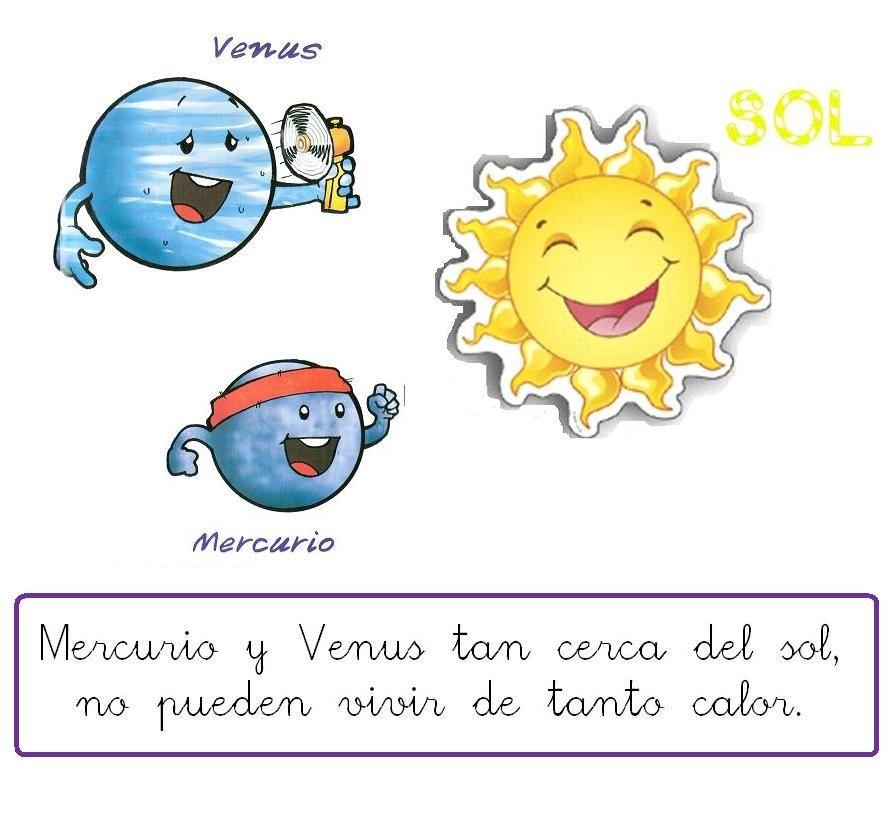 El Sistema Solar Poesia 2 Jpg 894 816 Sistema Solar Solar System For Kids Planets Preschool