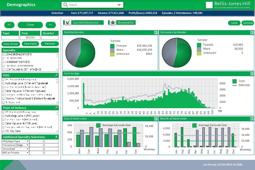 qlikview dashboard design best practices 3 | Tech Stuff | Dashboard