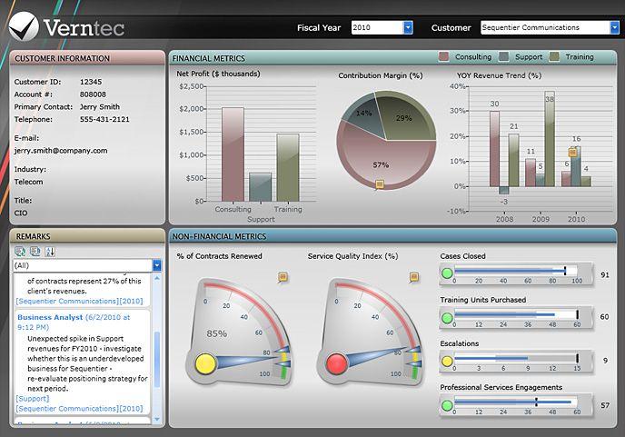 Dashboard UI Patterns, UX, UI Design, User Interface Design ...