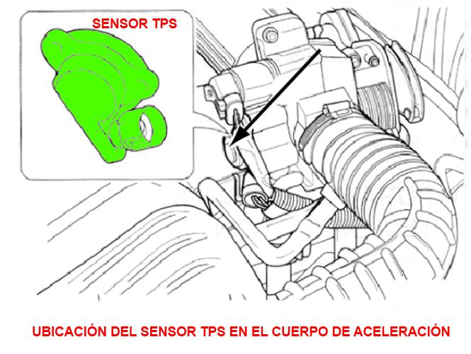 Ver Diagrama De Tps De Corsa 1 4 - Your diagrams today