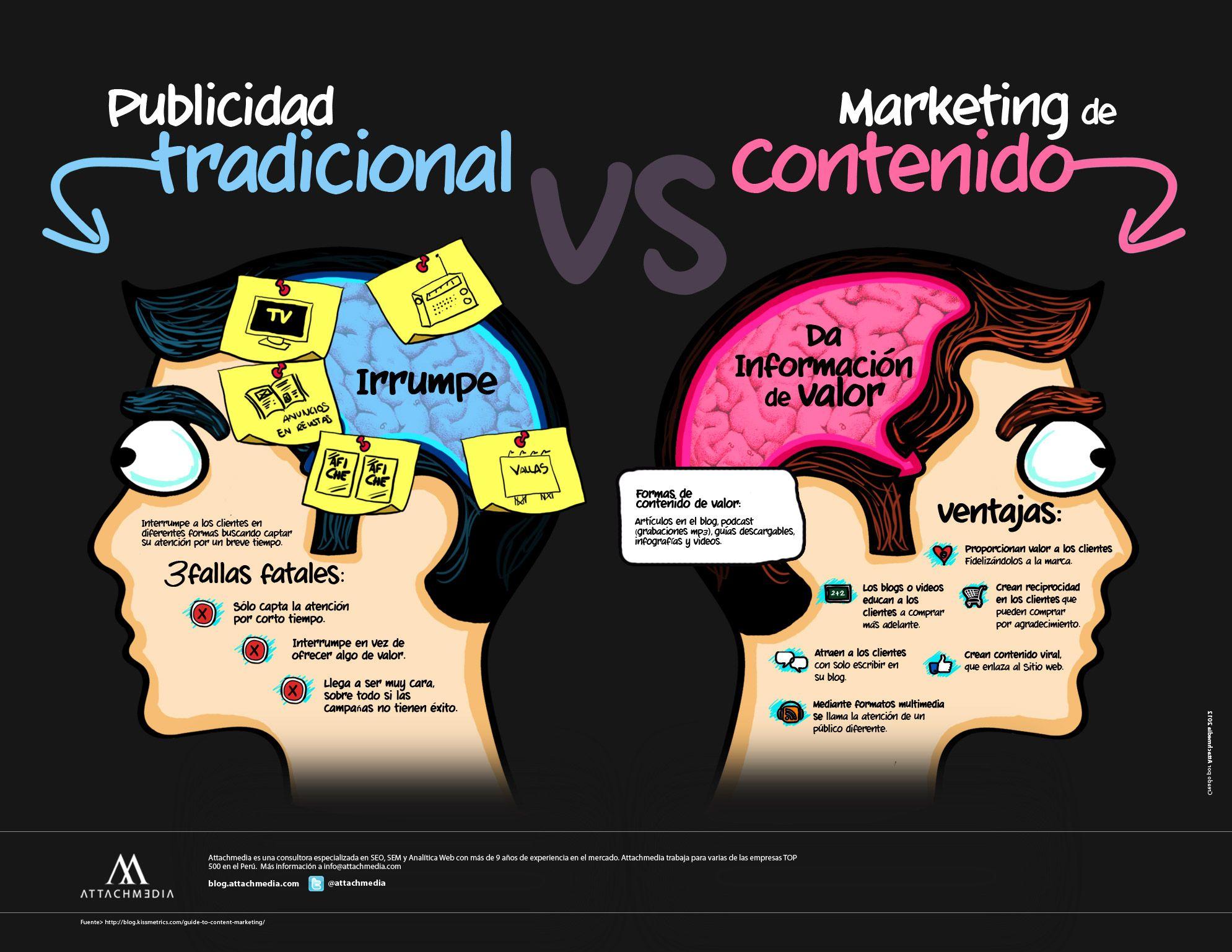 #Publicidad Tradicional VS #Marketing de Contenido
