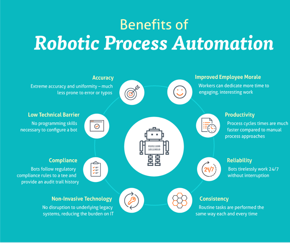 Robotic Process Automation in 2020 Information