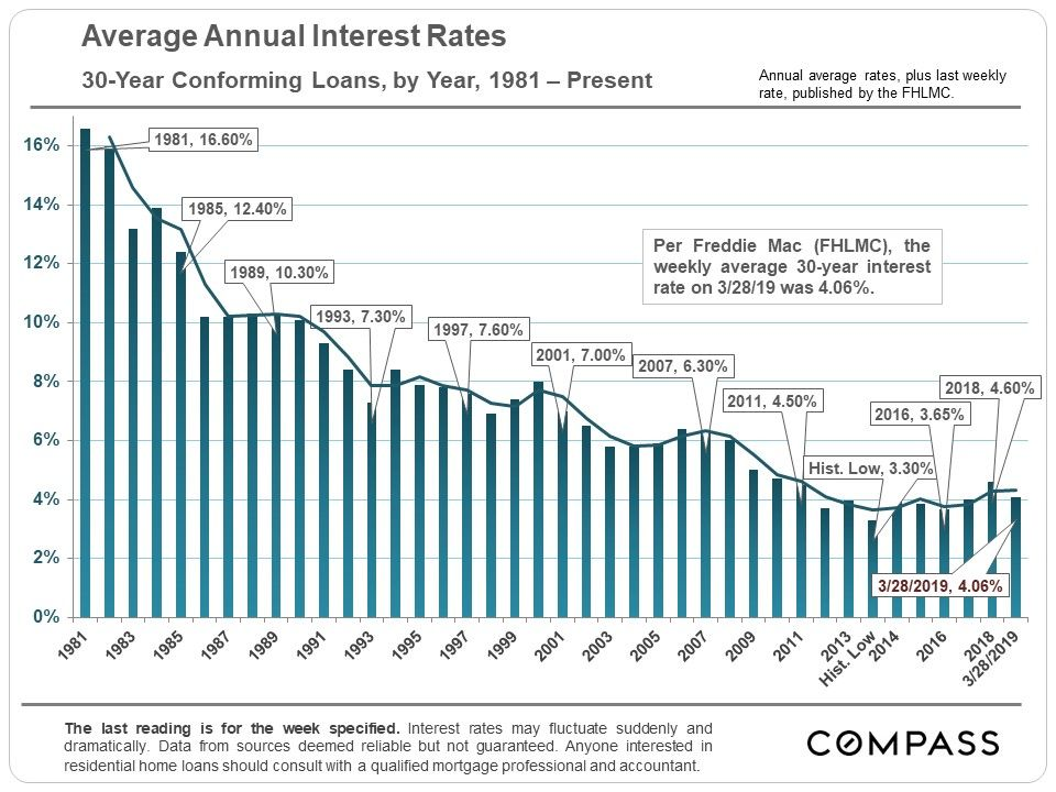 Biggest 1 Week Interest Rate Drop In A Decade 30 Year Mortgage Interest Rates Mortgage Interest Rates
