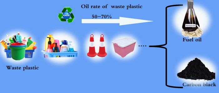 Plastic Pyrolysis Plant converts waste plastics into high