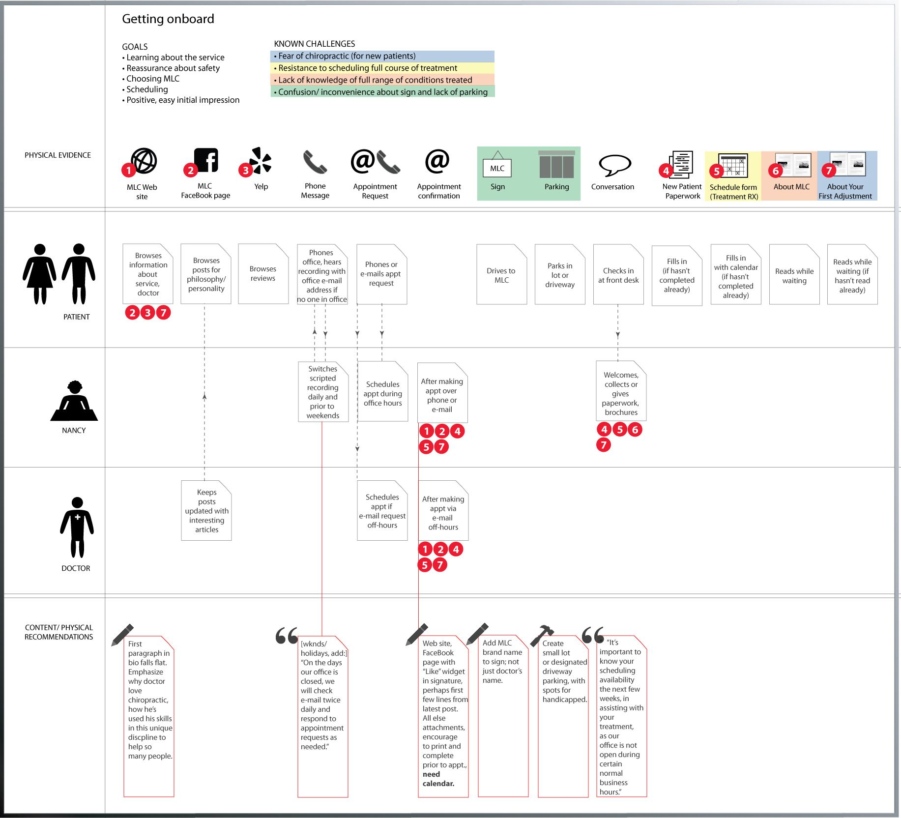 Pin by matt toman on service blueprint pinterest timeline service blueprint malvernweather Choice Image