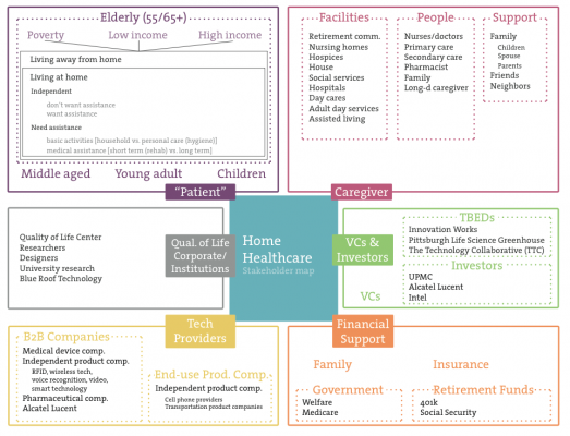 Initial stakeholder map Strategic planning process