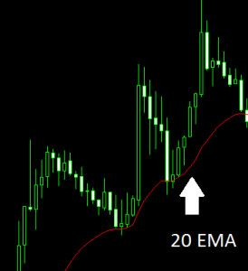 Most popular forex indicator