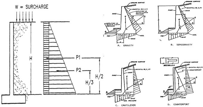 There Are Numerous Kinds Of Loads And Forces That Acting On Retaining Wall They Are As F Construction Estimating Software Retaining Wall Retaining Wall Design