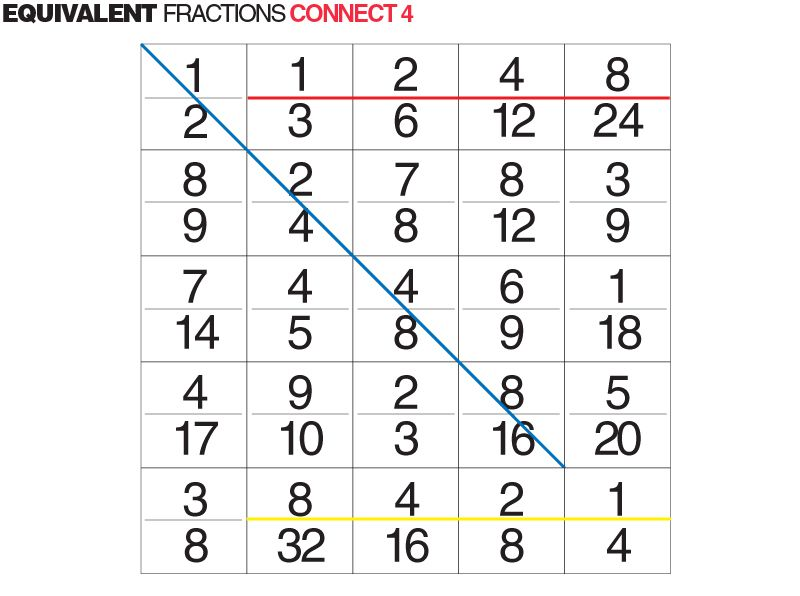 Equivalent Fractions Connect 4...Kids find four equivalent ...