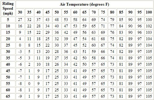 Motorcycle wind chill chart roadcaptain   blog cyclefish also rh pinterest