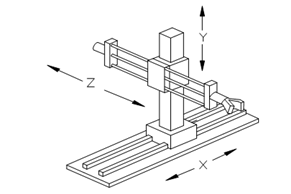 Figure 17: Typical Motions of a Cartesian or Rectilinear