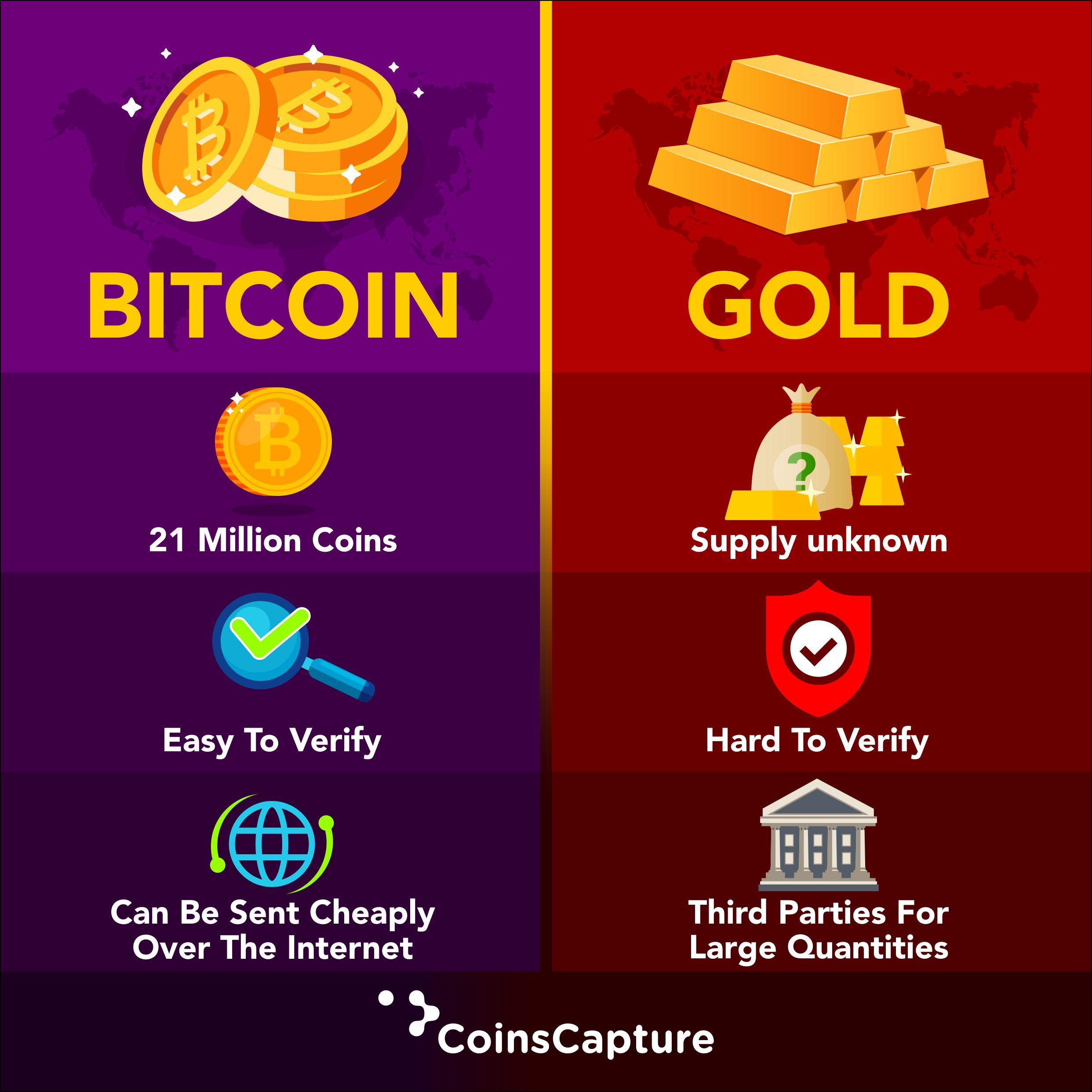 Bro kriptovaliutos apžvalgos