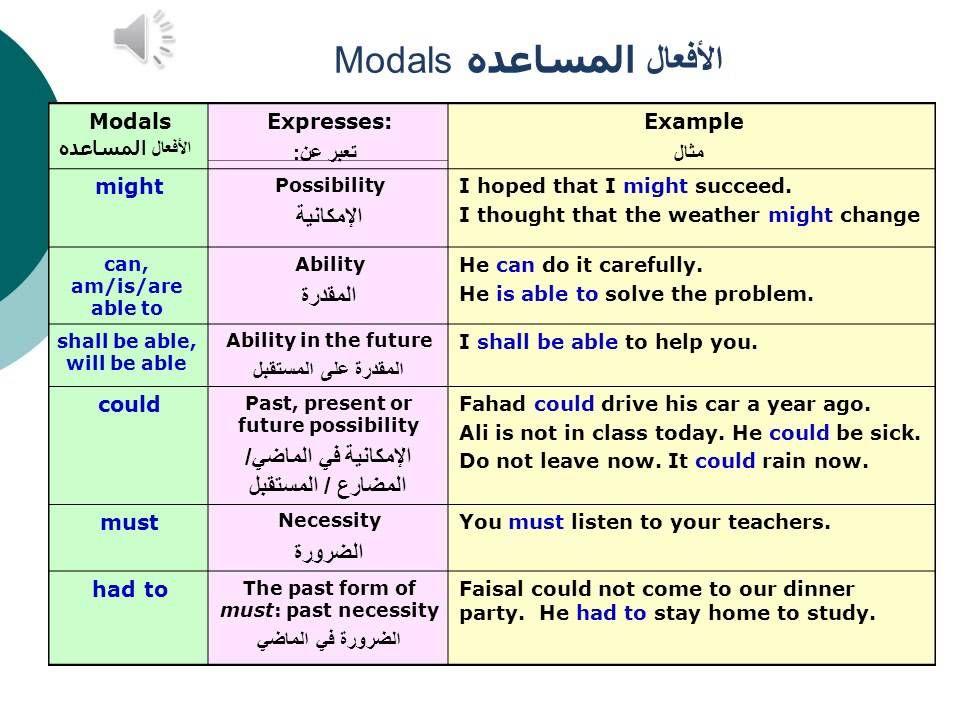 Basic English Grammar for Arab Students - Lesson 16 modals