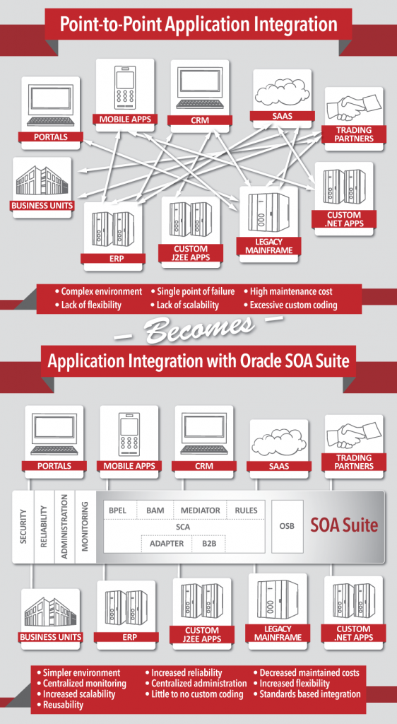 soa thesis A stage maturity model for the adoption of an enterprise-wide service-oriented architecture (smm-soa): a multi-case study research master thesis business information technology.