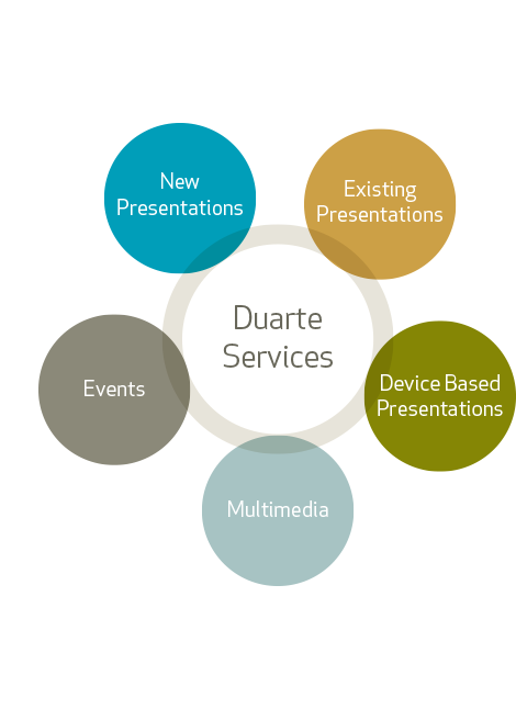 Duarte presentation training