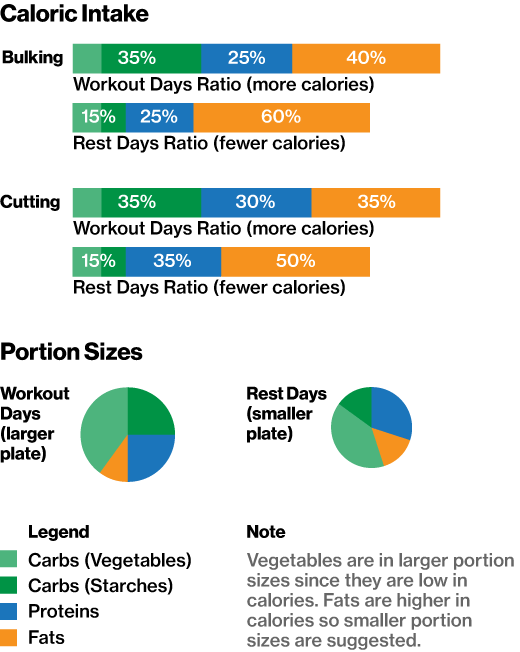 macro nutrient breakdown for weight loss