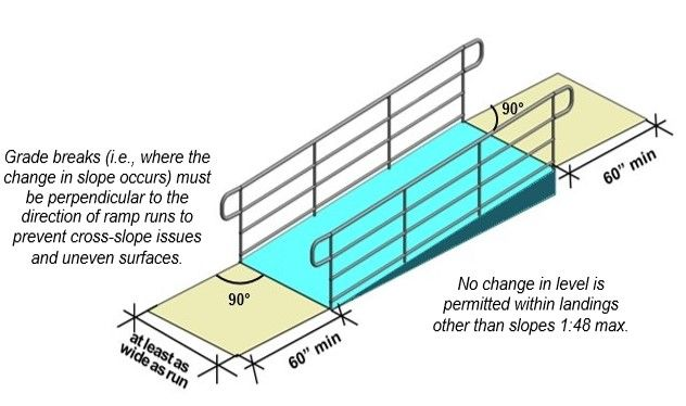 Ramp Handrail Height    Consistent Height Along Run