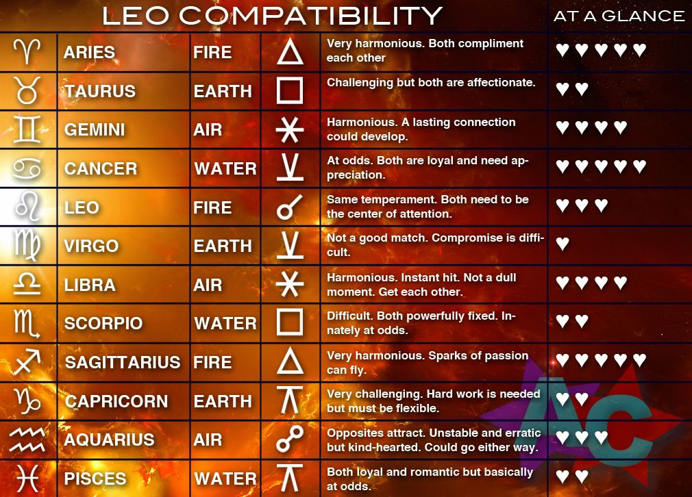 Leo Compatibility Chart  Astrology