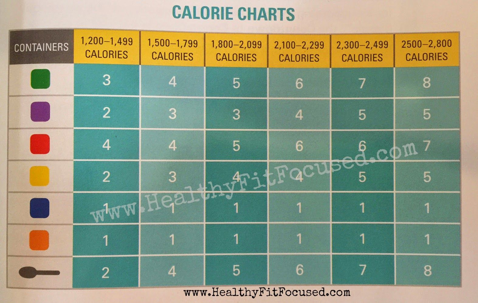 How to meal plan for the day fix and extreme also best images on pinterest rh