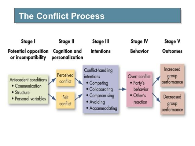 Conflict Management and Resolution for Teams