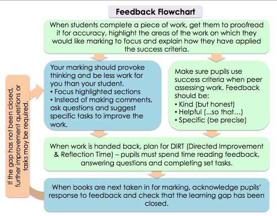 David Didau On Twitter Instructional Coaching Marks School Improvement