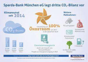 Sparda Bank Munchen Legt Dritte Co2 Bilanz Vor Bank Munchen Legenden