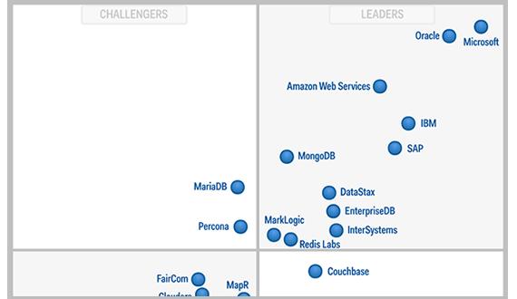 Gartner Magic Quadrant | SSRS Reporting | Cloud computing
