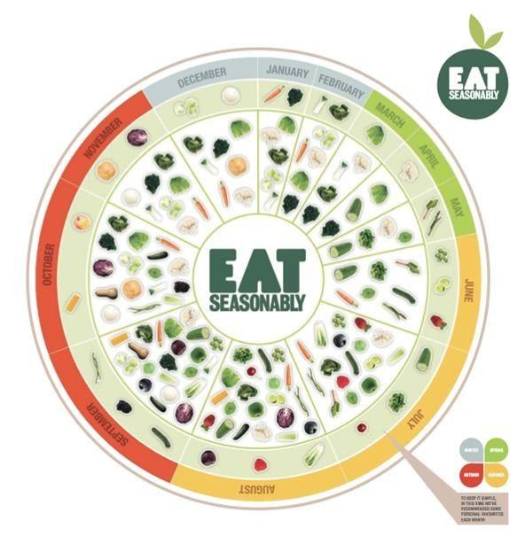 News 5 useful apps charts for choosing seasonal produce