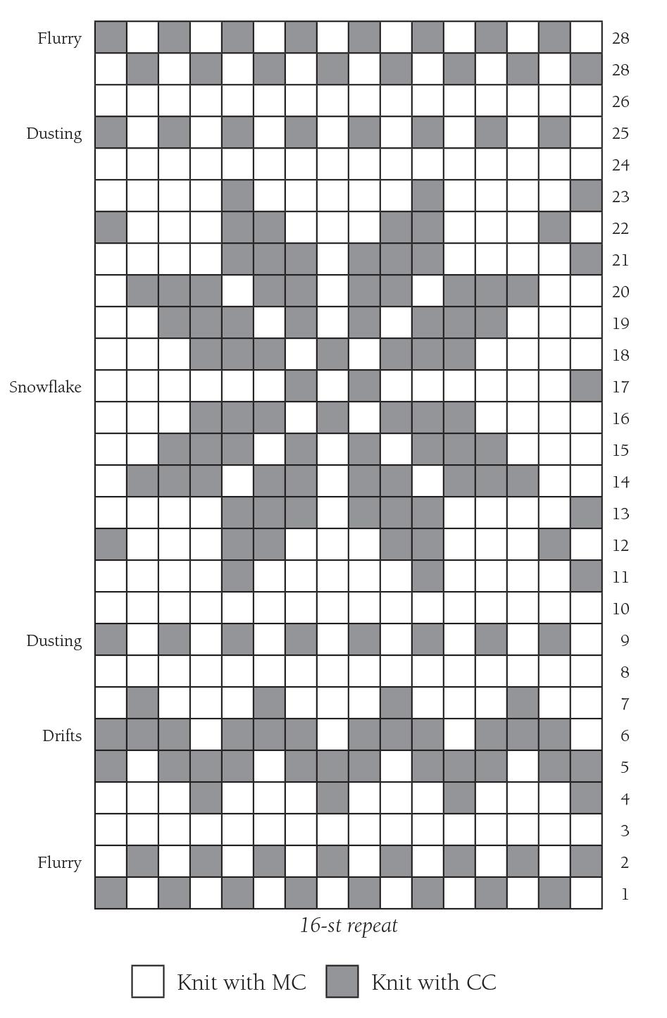 Photo of Kostenlose Charts –  über THE DESIGN Scottie Dog CHART Herz CHART Schneeflocke …