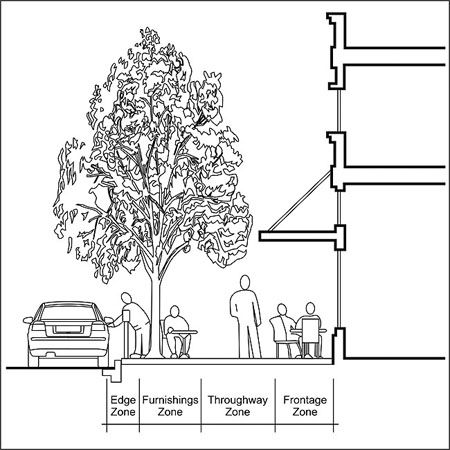 Diagram depicting streetside zones it includes an edge for Chair design criteria