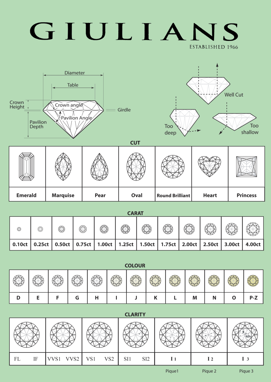 Diamond Grading Chart for white diamonds continue gem education ...