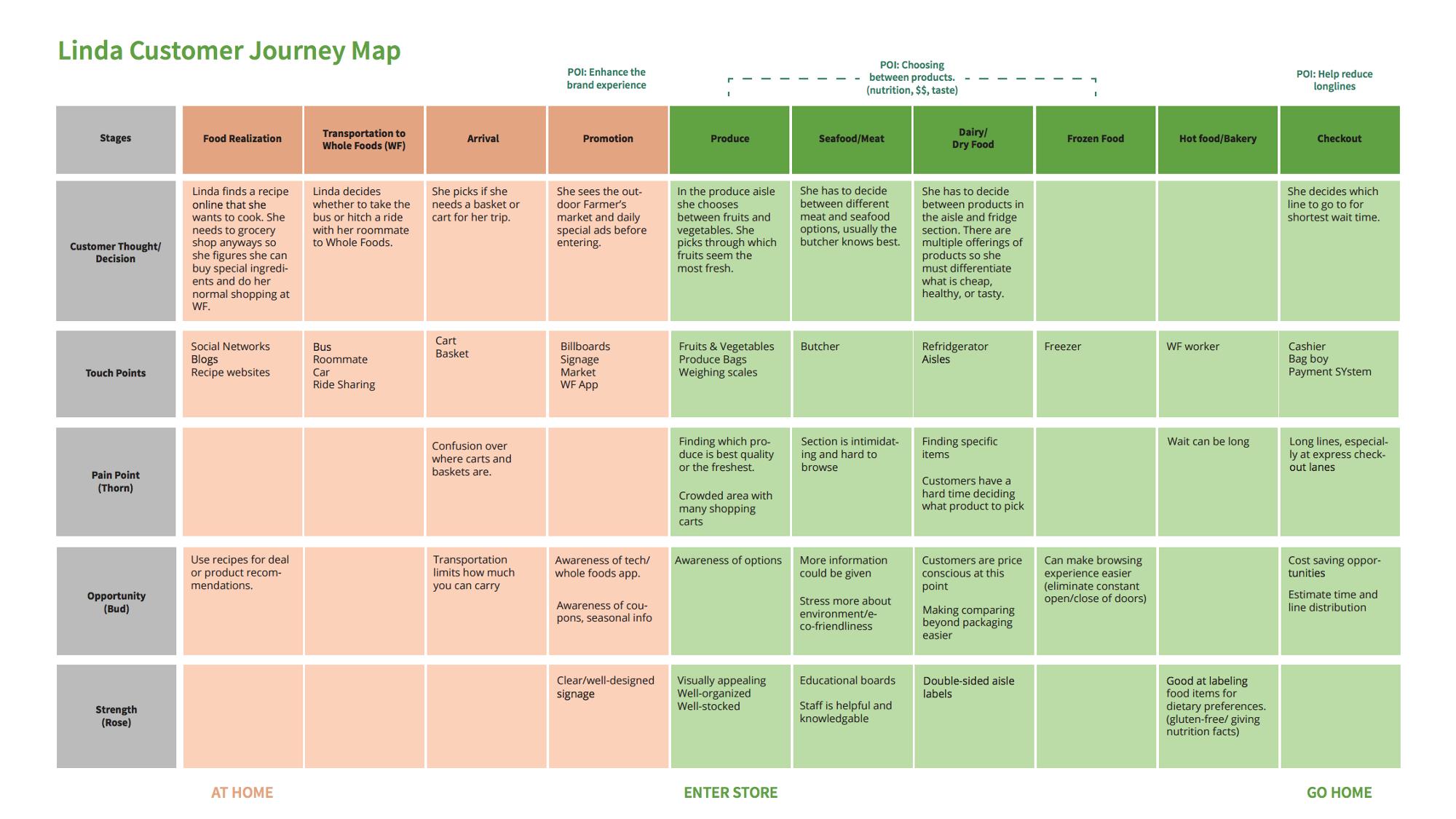 Customer Journey Map for Food Retail Source: medium.com | Food ... on customer journey mapping, insurance customer experience mapping template, customer journey responses, customer service process map, service blueprint template, process improvement template, blank sign up sheet template, customer contact template, customer equipment list template, service mapping template, customer receiving car keys, customer journey canvas, service design template,