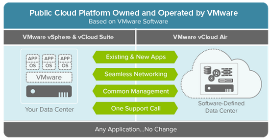 VMware vCloud Air Infographic