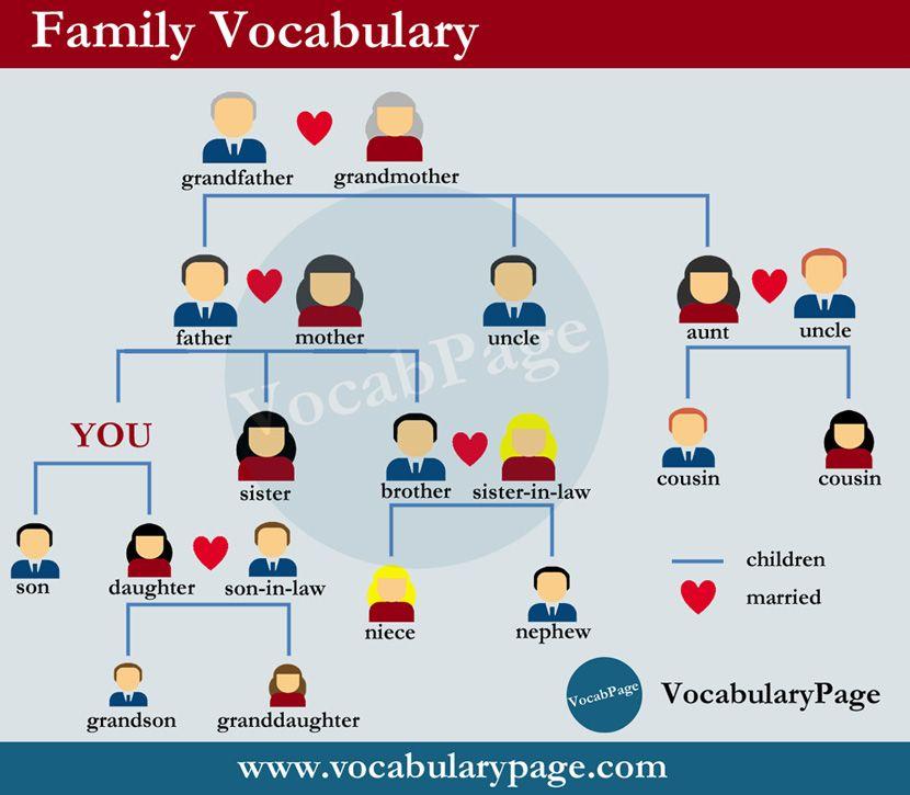 Pin de Nury en English | Vocabulario en ingles, Aprender inglés y ...