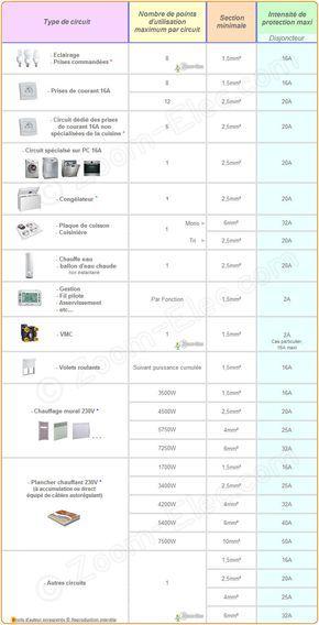 Sections de câbles ou fils électriques par type d\u0027utilisation, norme - Plan Electrique Salle De Bain
