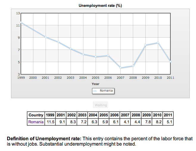 Unemployment in Romania as of 2011 was 5 1% | Romanian
