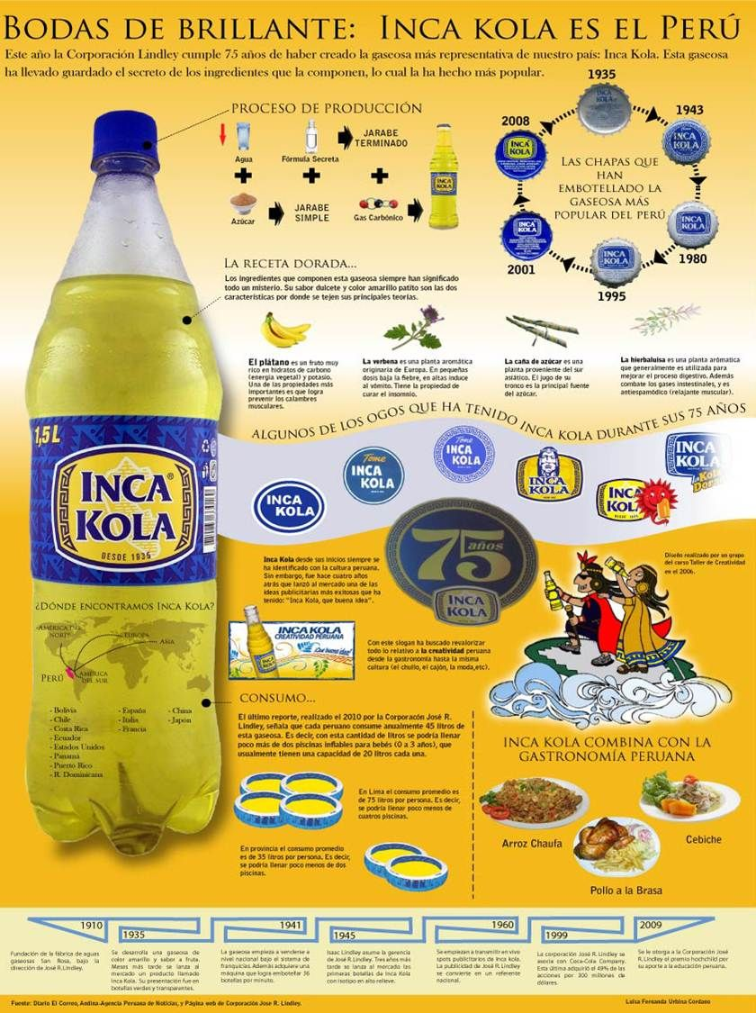 Mache Administracion De Personal Caso Inca Kola Peruvian Drinks Polar Bottle Peruvian Recipes
