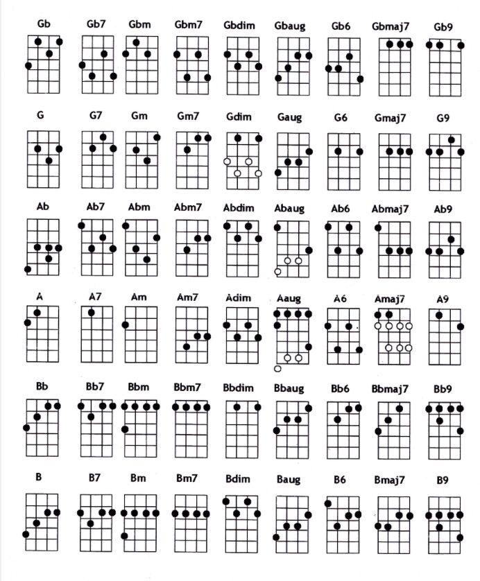 Ukulele Chord Sheet  Ukulele    Songs And Sheet Music