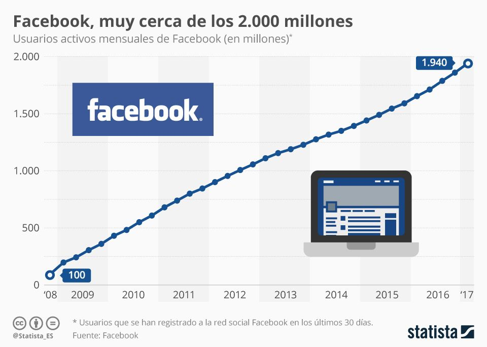 Infografia 2017 El Ano De Los 2 000 Millones De Usuarios Facebook Facebook Redes Sociales Usuario