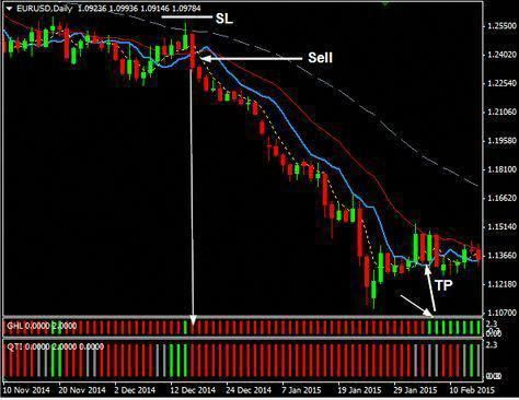 Robust forex trading system