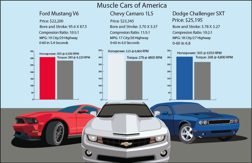 I Created An Infographic Based On The Camaro Mustang And Challenger Dodge Challenger Sxt Ford Mustang V6 Dream Cars