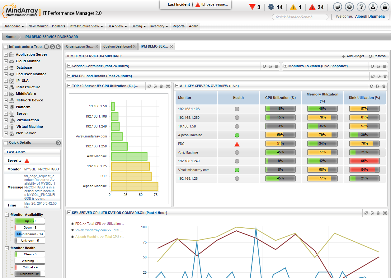 VMware performance monitoring tool is a predefined dashboard and ...